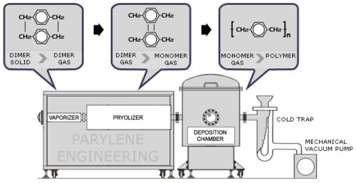 What is Parylene? - Parylene Engineering